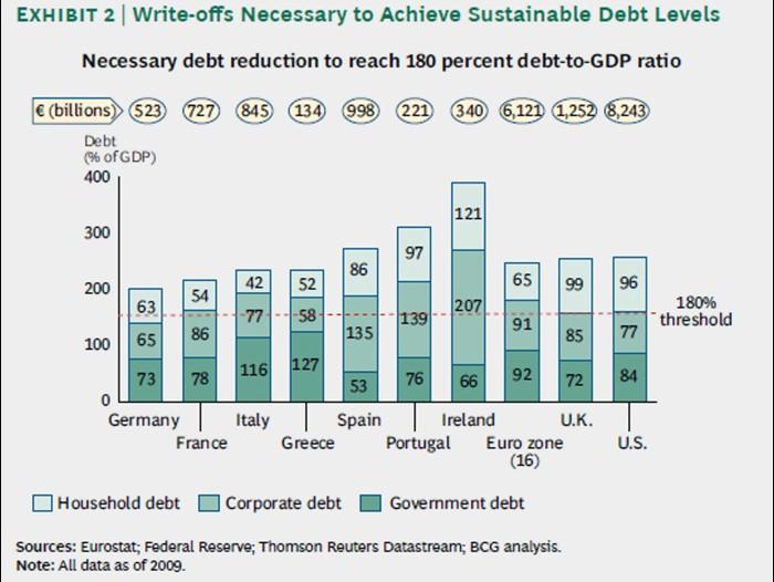 Schuldenplaatje westerse landen...